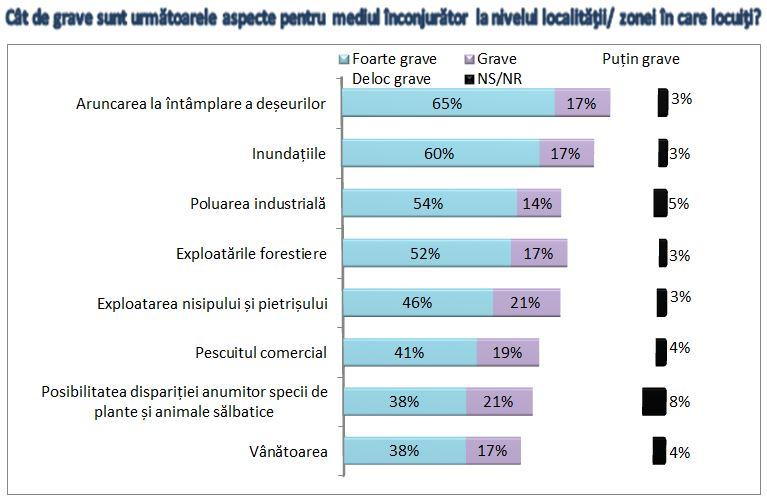 Chart f2