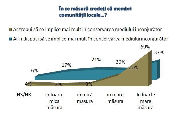 Chart f3